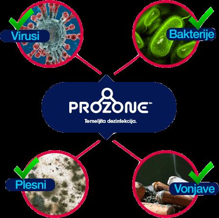 prozone temeljita dezinfekcija in odstranitev virusov bakterij plesni in neprijetnih vonjav